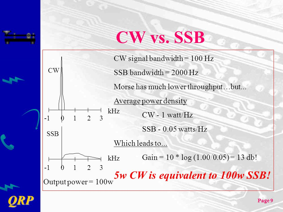 QRP Page 9 CW vs. SSB SSB CW kHz -1 0 1 2 3 CW signal bandwidth = 100 Hz SSB bandwidth = 2000 Hz Morse has much lower throughput…but... Average power