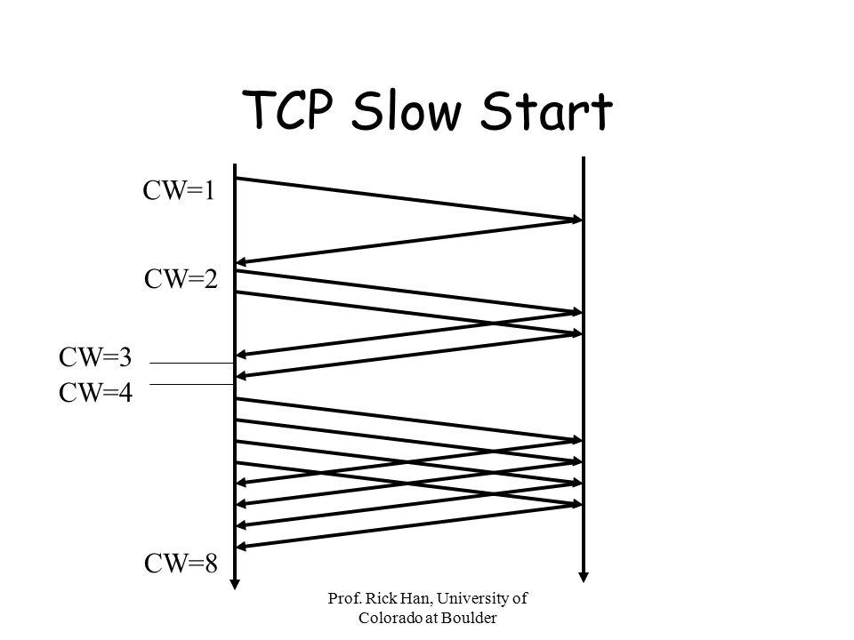 Prof. Rick Han, University of Colorado at Boulder TCP Slow Start CW=1 CW=2 CW=4 CW=3 CW=8