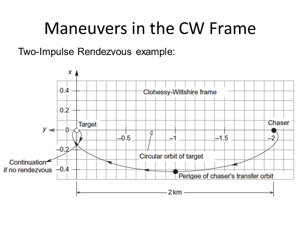 Maneuvers in the CW Frame Two-Impulse Rendezvous example: