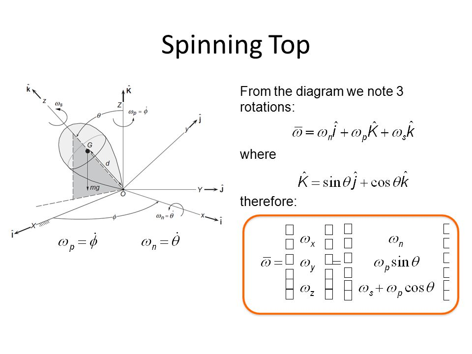 Spinning Top From the diagram we note 3 rotations: where therefore: