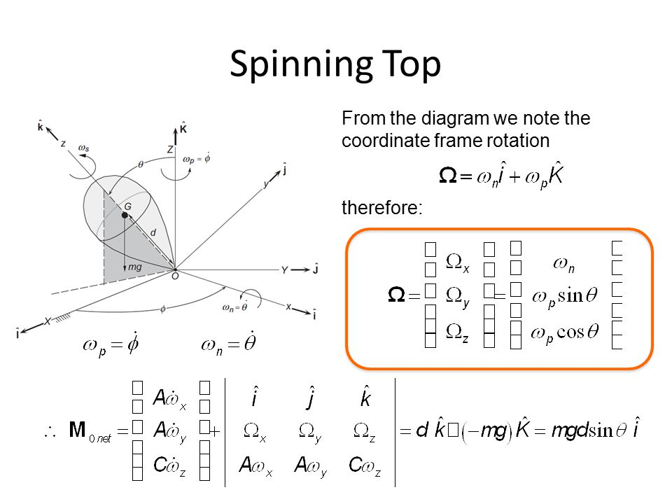 Spinning Top From the diagram we note the coordinate frame rotation therefore: