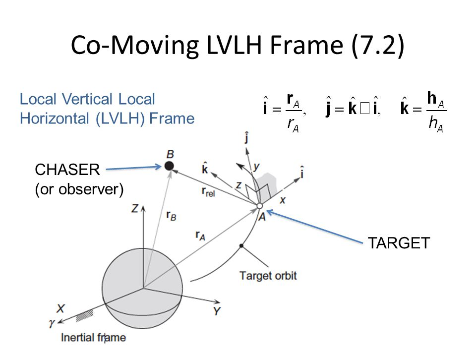 Conning Maneuvers Before the Maneuver During the Maneuver Another maneuver is required ΔH G2 after precession 180 deg