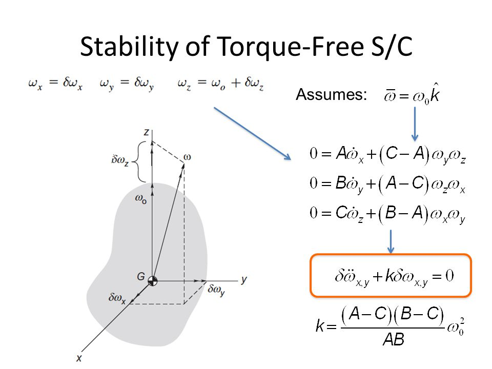 Stability of Torque-Free S/C Assumes: