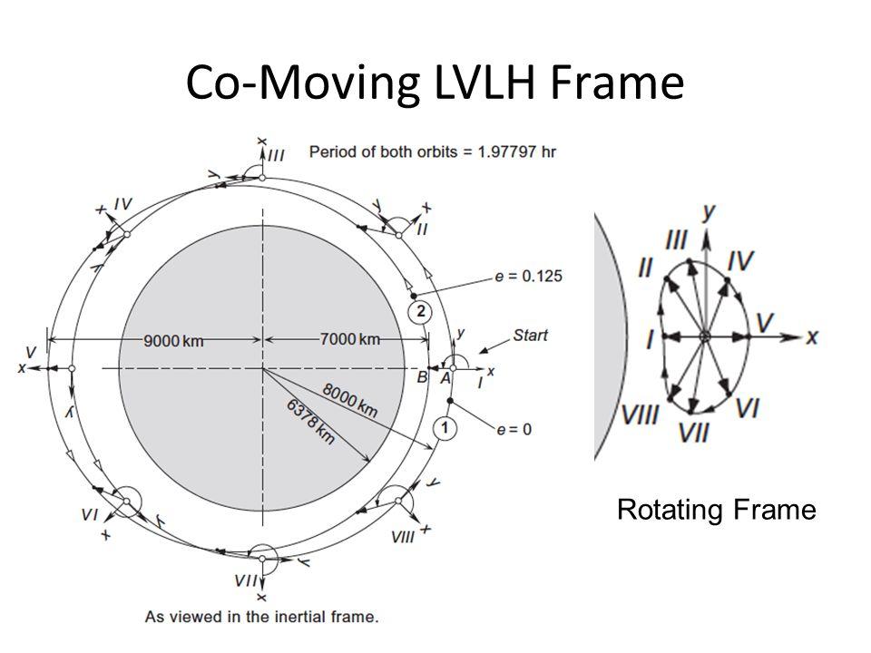 Co-Moving LVLH Frame Rotating Frame