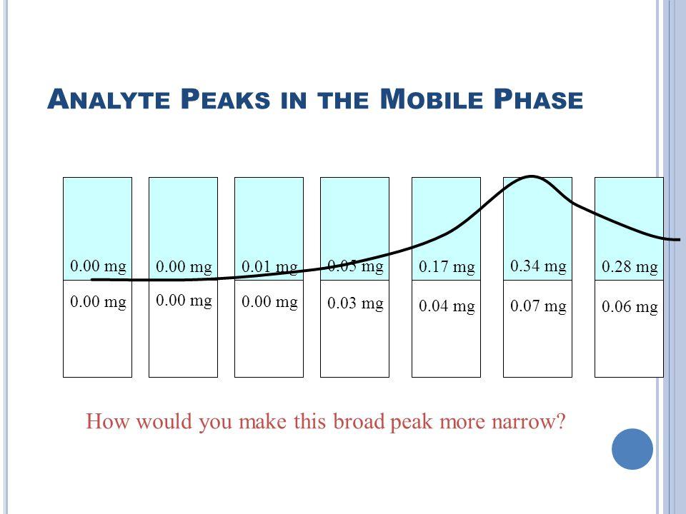 A NALYTE P EAKS IN THE M OBILE P HASE 1.0 mg 0.00 mg 0.83 mg 0.00 mg 0.69 mg 0.00 mg 0.58 mg 0.03 mg 0.04 mg0.07 mg 0.06 mg 0.28 mg 0.17 mg 0.05 mg0.34 mg 0.28 mg0.01 mg0.00 mg How would you make this broad peak more narrow?