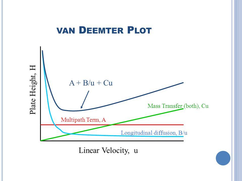 VAN D EEMTER P LOT Linear Velocity, u Plate Height, H Multipath Term, A Mass Transfer (both), Cu Longitudinal diffusion, B/u A + B/u + Cu