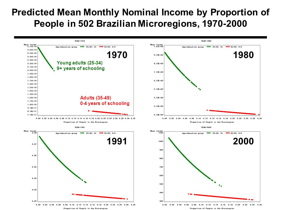 Predicted Mean Monthly Nominal Income by Proportion of People in 502 Brazilian Microregions, 1970-2000 Young adults (25-34) 9+ years of schooling Adults (35-49) 0-4 years of schooling 1970 1991 1980 2000
