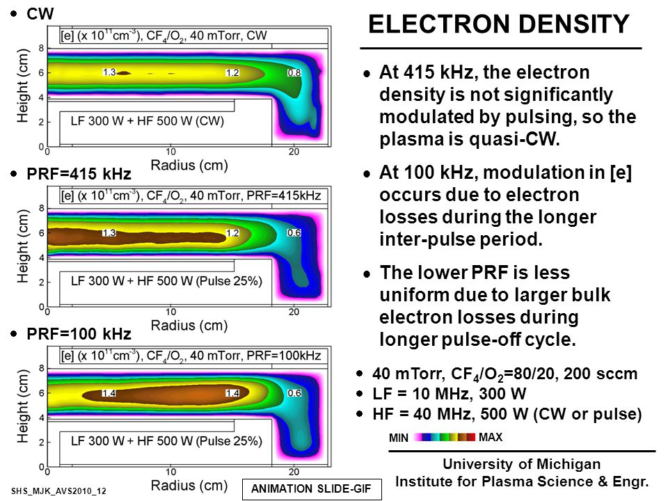 ELECTRON DENSITY  CW  At 415 kHz, the electron density is not significantly modulated by pulsing, so the plasma is quasi-CW.