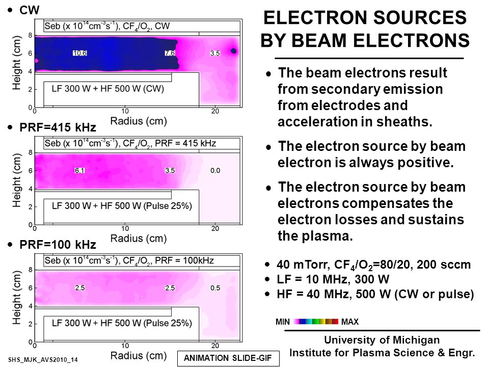 ELECTRON SOURCES BY BEAM ELECTRONS University of Michigan Institute for Plasma Science & Engr.