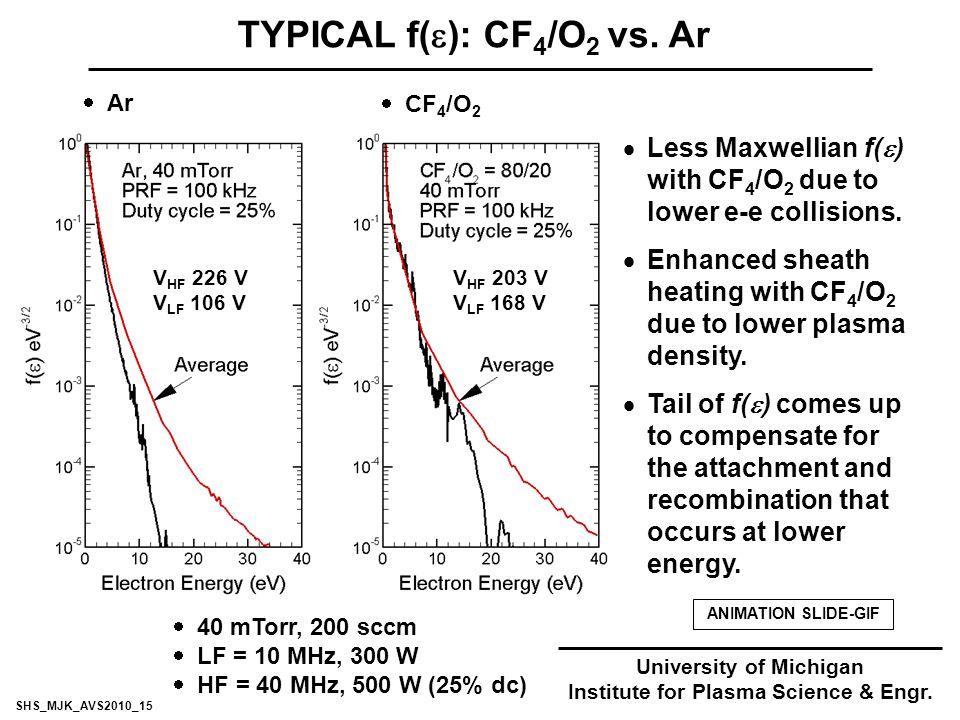 TYPICAL f(  ): CF 4 /O 2 vs.