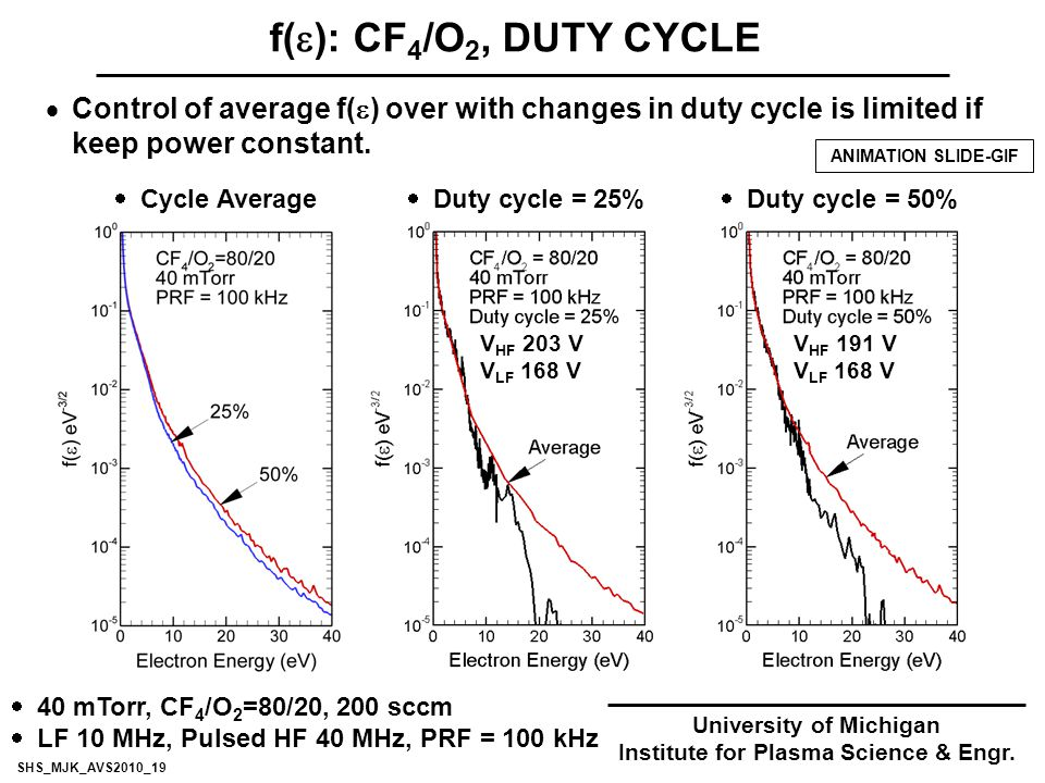 f(  ): CF 4 /O 2, DUTY CYCLE  Control of average f(  ) over with changes in duty cycle is limited if keep power constant.