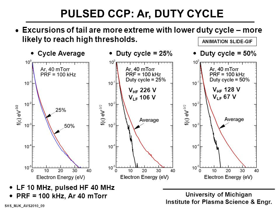 PULSED CCP: Ar, DUTY CYCLE  Excursions of tail are more extreme with lower duty cycle – more likely to reach high thresholds.