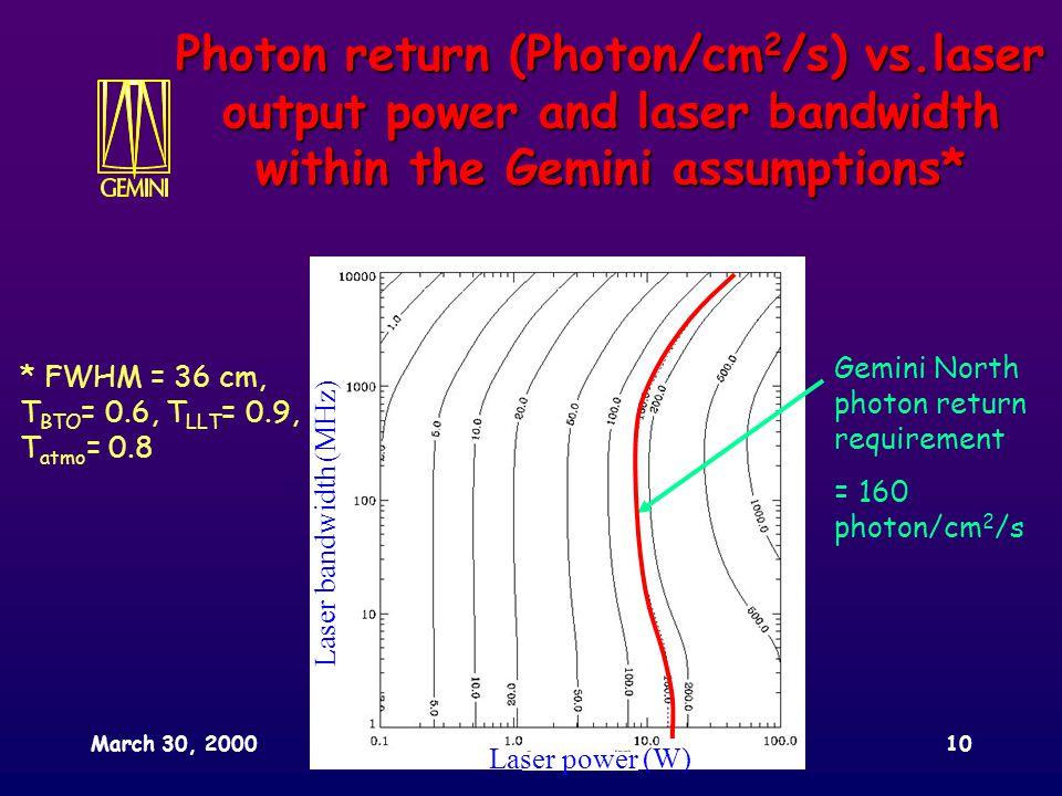 March 30, 2000SPIE conference, Munich10 Laser power (W) Laser bandwidth (MHz) Photon return (Photon/cm 2 /s) vs.laser output power and laser bandwidth within the Gemini assumptions* * FWHM = 36 cm, T BTO = 0.6, T LLT = 0.9, T atmo = 0.8 Gemini North photon return requirement = 160 photon/cm 2 /s