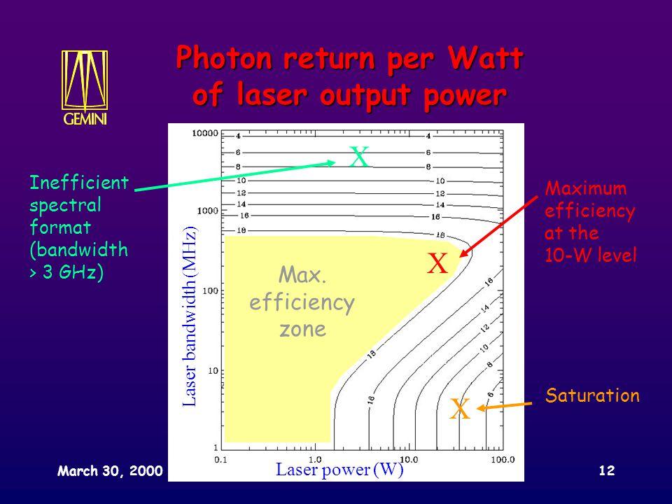 March 30, 2000SPIE conference, Munich12 Laser power (W) Laser bandwidth (MHz) Photon return per Watt of laser output power X Inefficient spectral format (bandwidth > 3 GHz) Max.