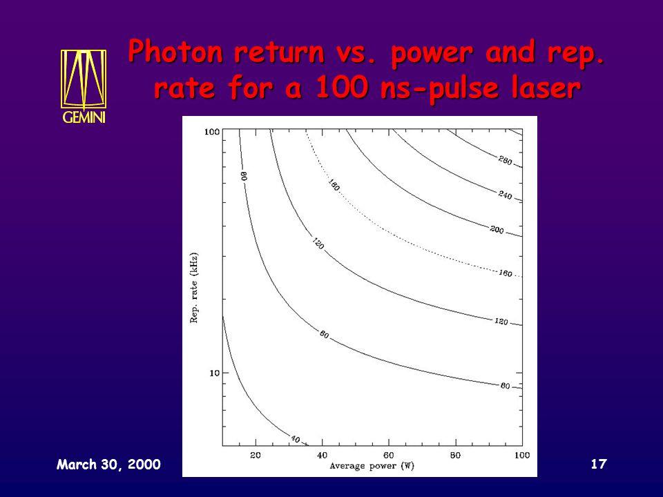 March 30, 2000SPIE conference, Munich17 Photon return vs.