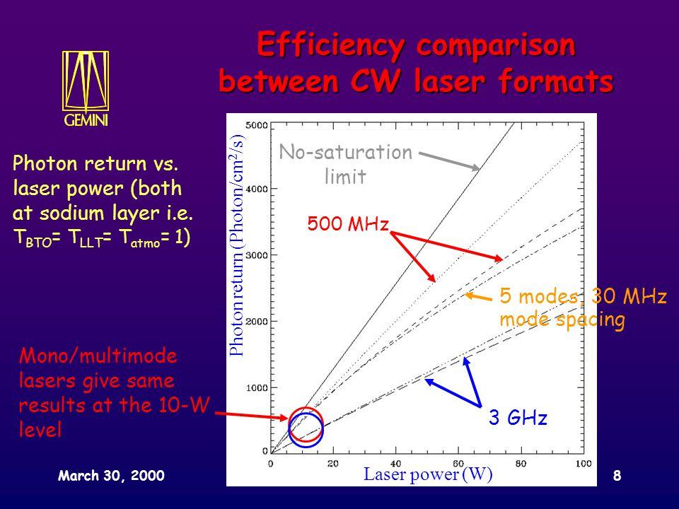 March 30, 2000SPIE conference, Munich8 Photon return (Photon/cm 2 /s) Laser power (W) Efficiency comparison between CW laser formats Photon return vs.
