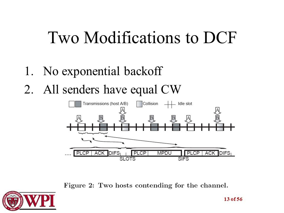 13 of 56 Two Modifications to DCF 1.No exponential backoff 2.All senders have equal CW