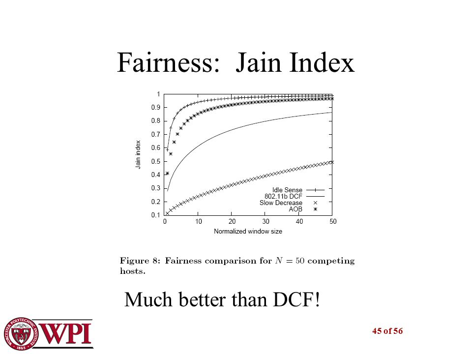 45 of 56 Fairness: Jain Index Much better than DCF!