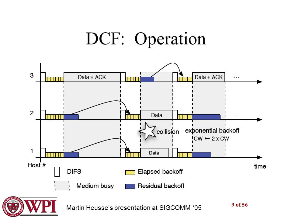 9 of 56 DCF: Operation [dcf in a nutshell] Martin Heusse's presentation at SIGCOMM '05