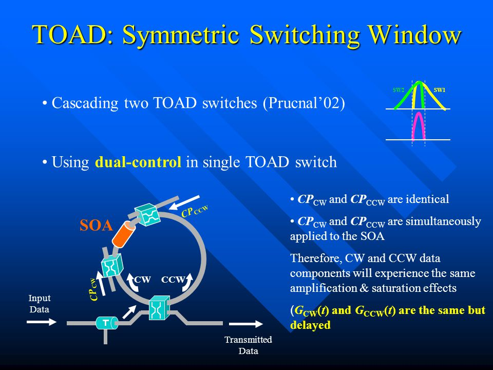 TOAD: Symmetric Switching Window Cascading two TOAD switches (Prucnal'02) Using dual-control in single TOAD switch SW1SW2 Input Data CP CCW Transmitted Data CWCCW SOA CP CW CP CW and CP CCW are identical CP CW and CP CCW are simultaneously applied to the SOA Therefore, CW and CCW data components will experience the same amplification & saturation effects ( G CW (t) and G CCW (t) are the same but delayed