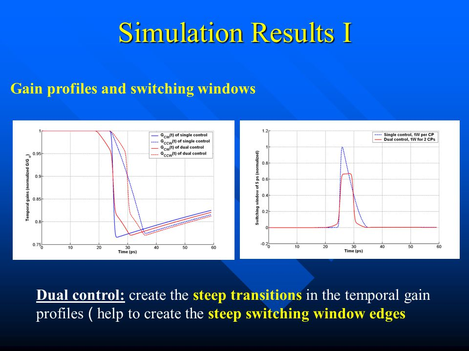 Simulation Results I Dual control: create the steep transitions in the temporal gain profiles ( help to create the steep switching window edges Gain profiles and switching windows