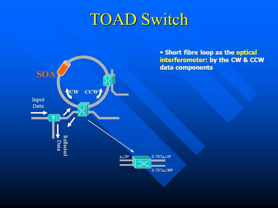 TOAD Switch Short fibre loop as the optical interferometer: by the CW & CCW data components Input Data Reflected Data CWCCW SOA a0oa0o 0.707a  0 o 0.707a  90 o