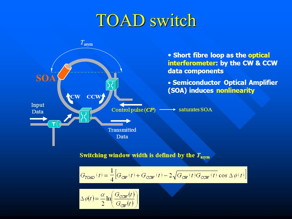 TOAD switch Short fibre loop (1 m) used as the optical interferometer: by the CW & CCW data components Semiconductor Optical Amplifier (SOA): induces nonlinearity Advantages Possible to integrate in chip Low control pulse (CP) energy Disadvantages Asymmetric switching window 1.