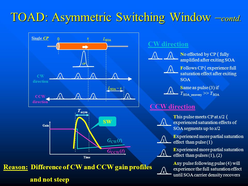TOAD: Asymmetric Switching Window – contd.