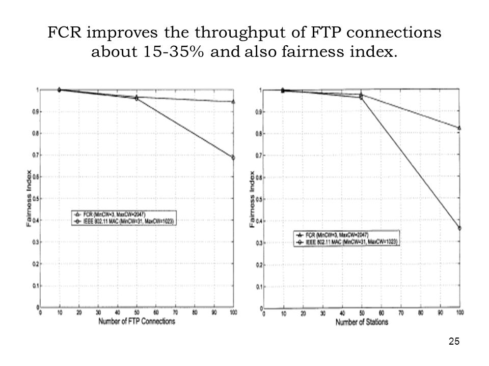 25 FCR improves the throughput of FTP connections about 15-35% and also fairness index.