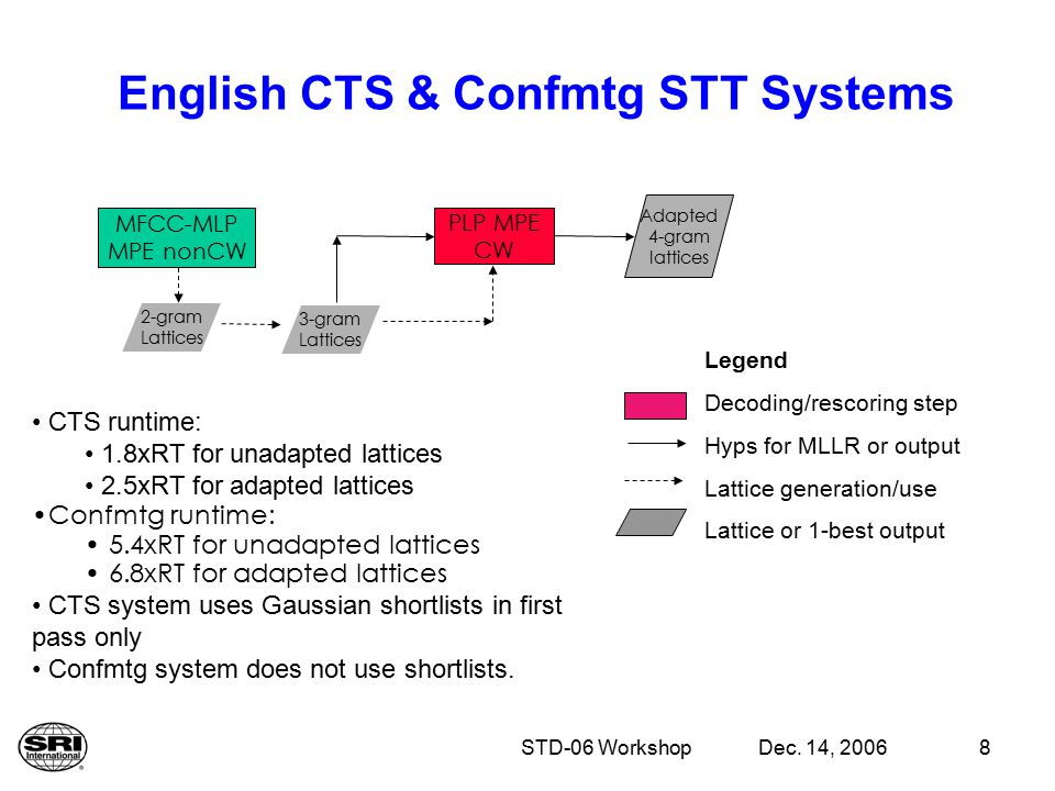 Dec. 14, 2006STD-06 Workshop8 English CTS & Confmtg STT Systems Legend Decoding/rescoring step Hyps for MLLR or output Lattice generation/use Lattice