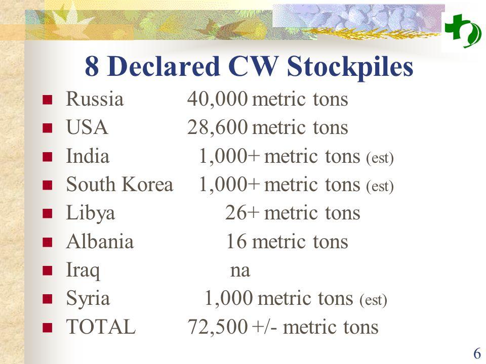 6 8 Declared CW Stockpiles Russia40,000 metric tons USA28,600 metric tons India 1,000+ metric tons (est) South Korea 1,000+ metric tons (est) Libya 26+ metric tons Albania 16 metric tons Iraq na Syria 1,000 metric tons (est) TOTAL72,500 +/- metric tons