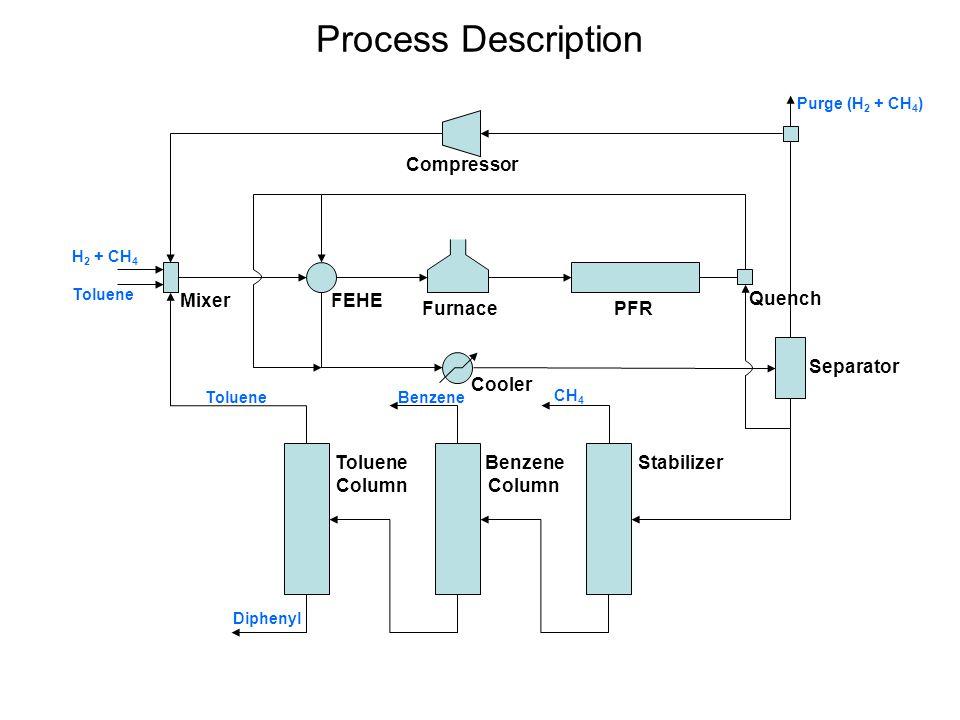 Self-Optimizing Control Procedure Objective: Optimize operation –Find the optimum.