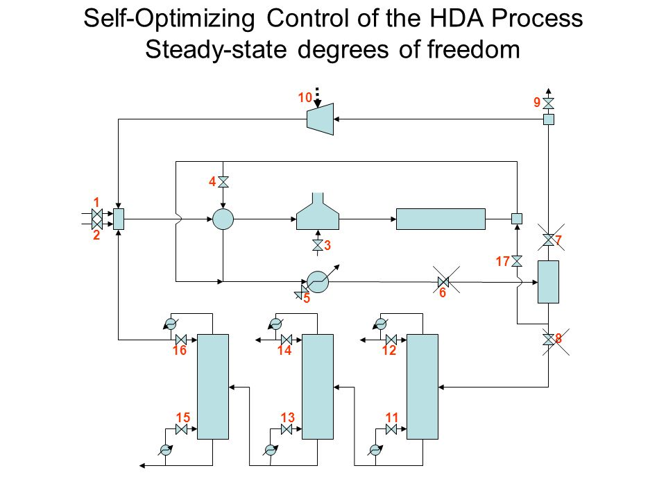 Self-Optimizing Control of the HDA Process Cost Function and Constraints The following profit is maximized (Douglas's EP): (-J) = p ben D ben – p tol F tol – p gas F gas – p fuel Q fuel – p cw Q cw – p power W power - p steam Q steam + Σ(p v,i F v,i ), i = 1,…,n c.