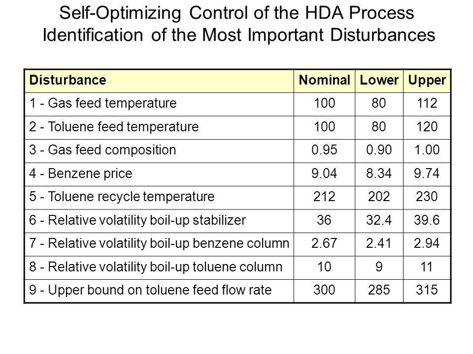 Self-Optimizing Control of the HDA Process Optimization