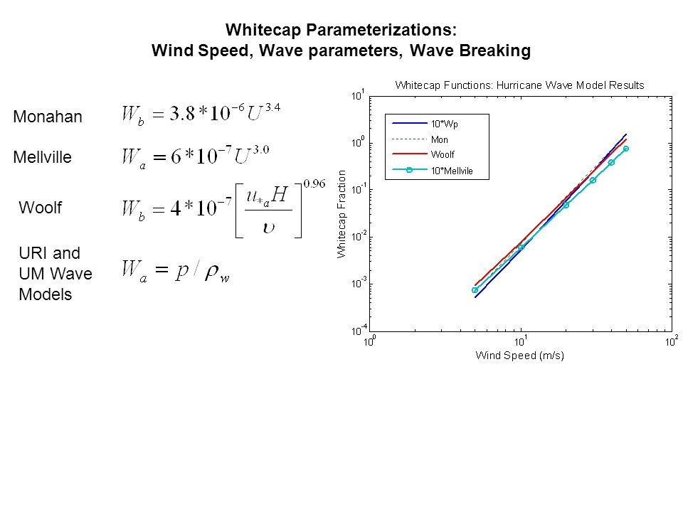 Whitecap Parameterizations: Wind Speed, Wave parameters, Wave Breaking Monahan Mellville Woolf URI and UM Wave Models