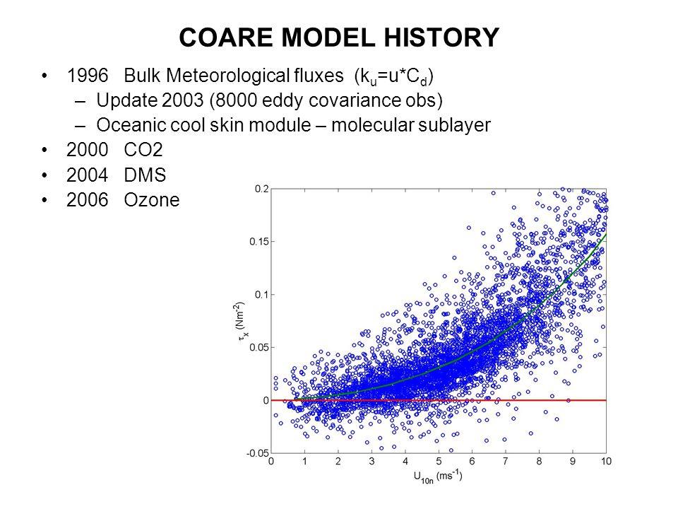 COARE MODEL HISTORY 1996 Bulk Meteorological fluxes (k u =u*C d ) –Update 2003 (8000 eddy covariance obs) –Oceanic cool skin module – molecular sublayer 2000 CO2 2004 DMS 2006 Ozone