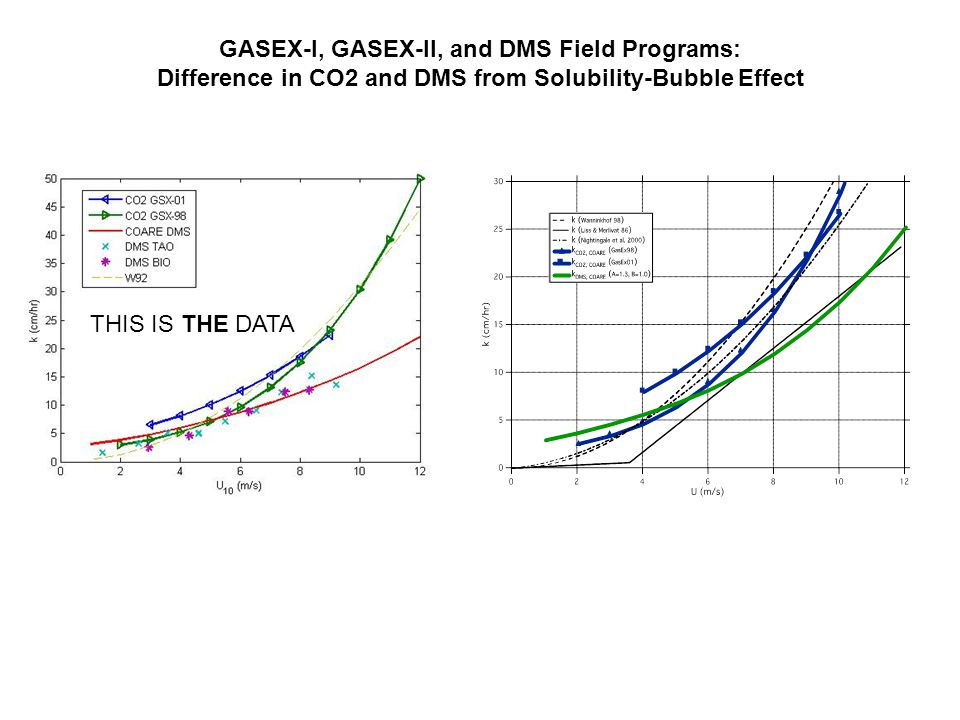 GASEX-I, GASEX-II, and DMS Field Programs: Difference in CO2 and DMS from Solubility-Bubble Effect THIS IS THE DATA