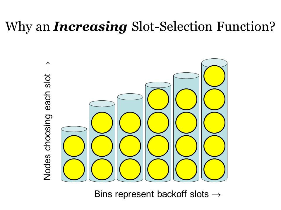 Why an Increasing Slot-Selection Function.