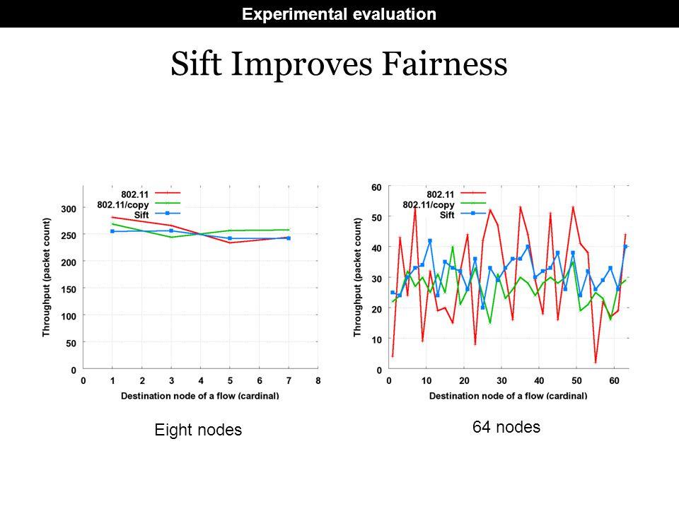 Sift Improves Fairness Eight nodes 64 nodes Experimental evaluation