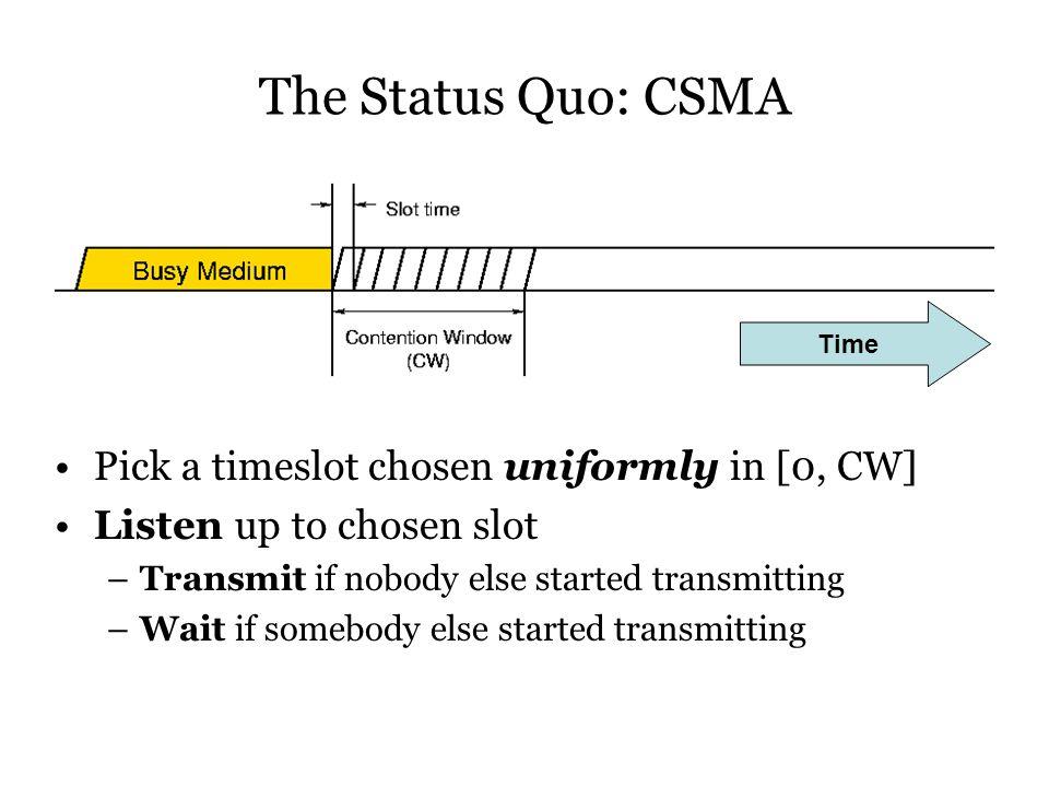 The Status Quo: CSMA Pick a timeslot chosen uniformly in [0, CW] Listen up to chosen slot –Transmit if nobody else started transmitting –Wait if somebody else started transmitting Time