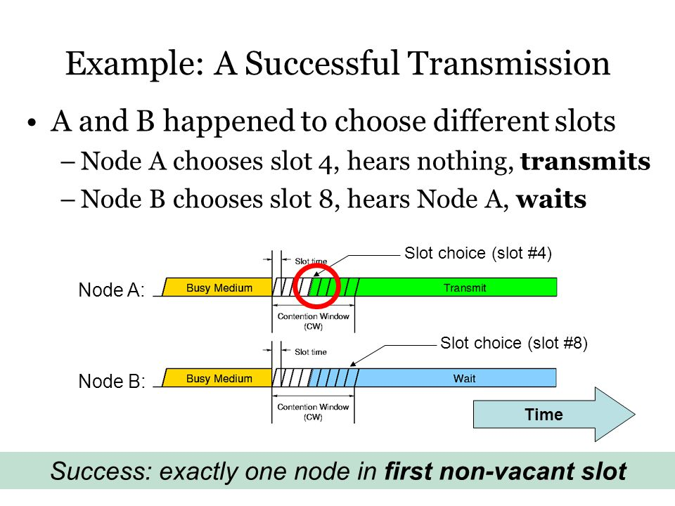 Example: A Successful Transmission A and B happened to choose different slots –Node A chooses slot 4, hears nothing, transmits –Node B chooses slot 8, hears Node A, waits Success: exactly one node in first non-vacant slot Node A: Node B: Slot choice (slot #4) Slot choice (slot #8) Time