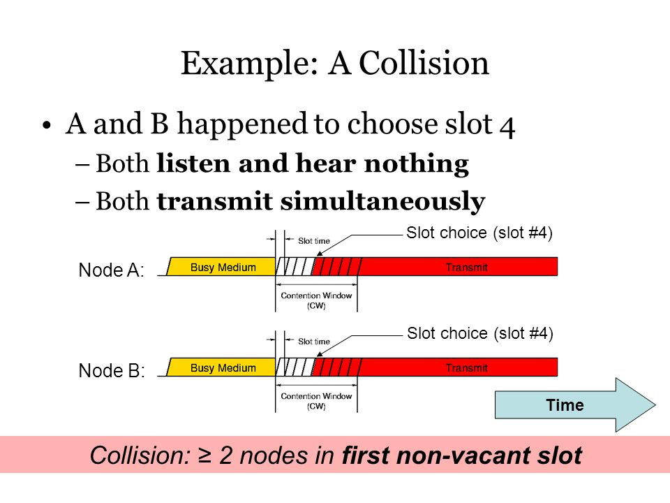 Example: A Collision A and B happened to choose slot 4 –Both listen and hear nothing –Both transmit simultaneously Collision: ≥ 2 nodes in first non-vacant slot Node A: Node B: Slot choice (slot #4) Time