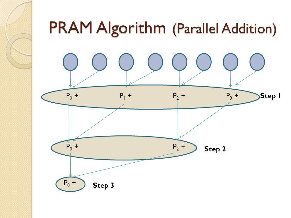 PRAM Algorithm (Parallel Addition) P 0 +P 1 +P 2 +P 3 + P 2 +P 0 + Step 3 Step 2 Step 1