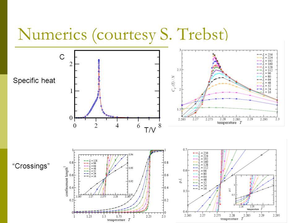 Numerics (courtesy S. Trebst) Specific heat C T/V Crossings