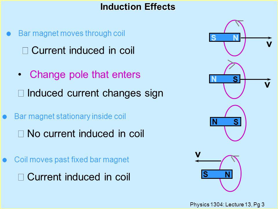 Physics 1304: Lecture 13, Pg 3 Induction Effects v v S N v N S N S S N l Bar magnet moves through coil  Current induced in coil Change pole that enters  Induced current changes sign l Bar magnet stationary inside coil  No current induced in coil l Coil moves past fixed bar magnet  Current induced in coil