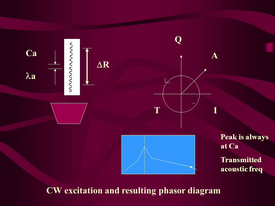 RR I Q A T Ca a CW excitation and resulting phasor diagram Peak is always at Ca Transmitted acoustic freq
