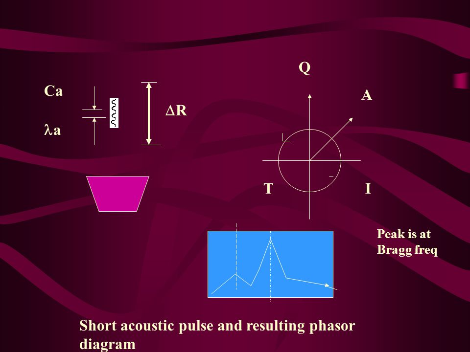 RR I Q A T Ca a Short acoustic pulse and resulting phasor diagram Peak is at Bragg freq