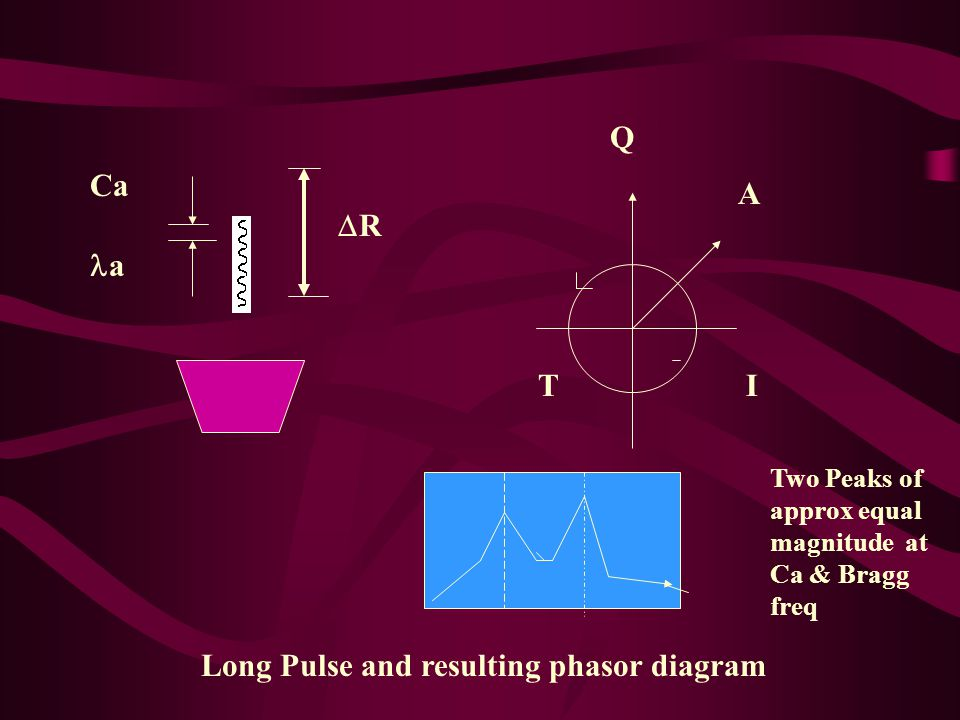 RR I Q A T Ca a Long Pulse and resulting phasor diagram Two Peaks of approx equal magnitude at Ca & Bragg freq