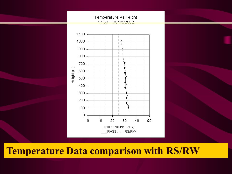 Temperature Data comparison with RS/RW