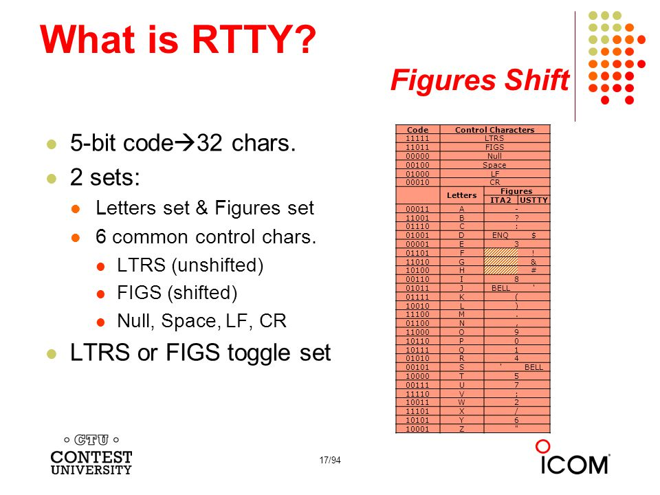 17/94 What is RTTY.Figures Shift 5-bit code  32 chars.